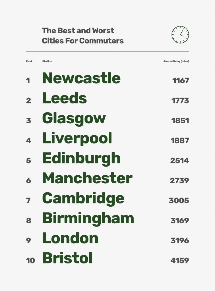 10 Worst Commuter Cities