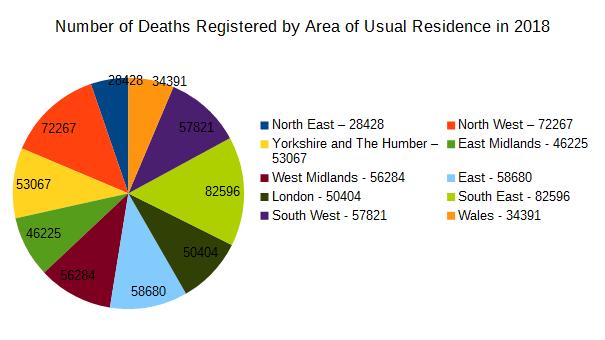 Deaths registered