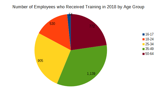 Number of employees who received training in 2018 by age group