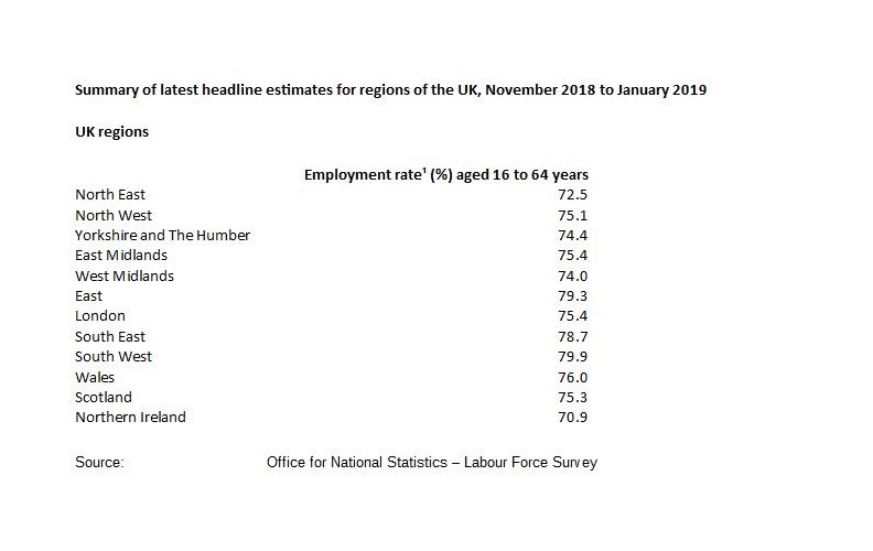 ONS employment stats